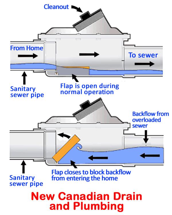 Backwater preventer